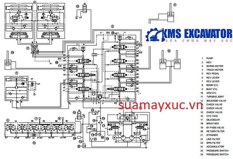 Sơ đồ hệ thống thủy lực máy xúc huyndai robex290-3