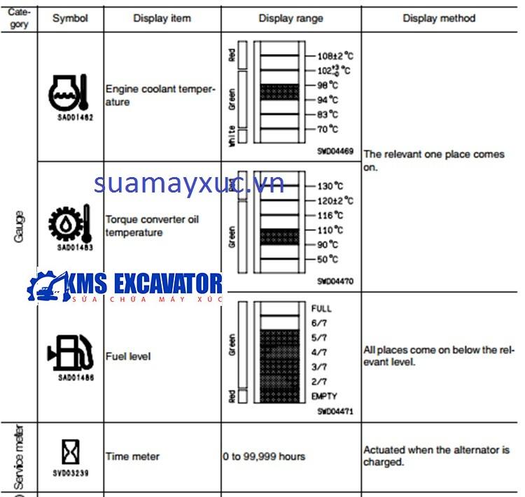 Lỗi trên màn hình máy ủi D375A-5