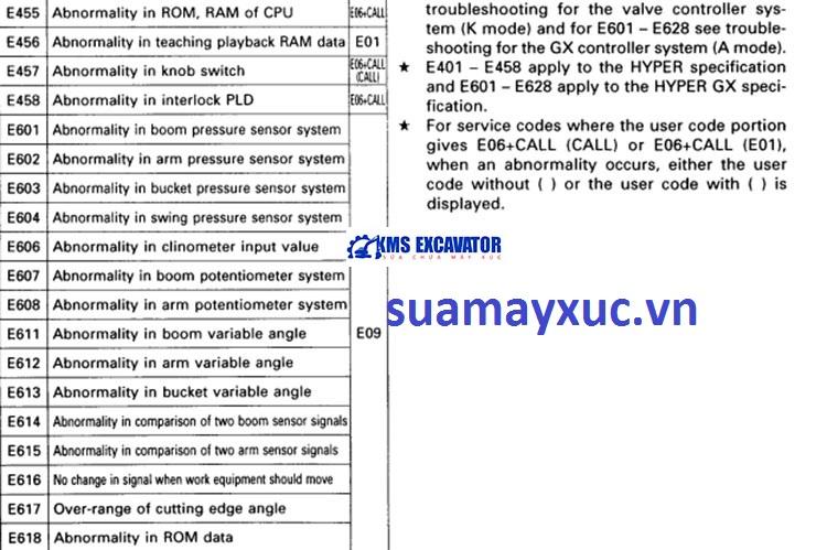 Lỗi trên bảng taplo máy xúc komatsu 650- 6