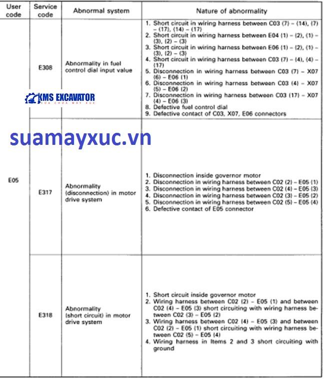 Lỗi trên bảng taplo máy xúc komatsu 150- 6