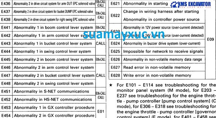 Lỗi trên bảng taplo máy xúc komatsu - 6