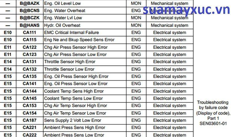 Lỗi trên bảng taplo máy xúc komatsu PC300-7