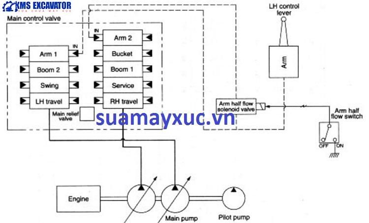 Hệ thống ngăn kéo máy xúc huyndai robex 2200-3