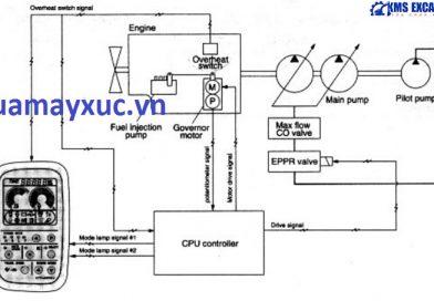 Tài liệu sửa chữa máy xúc Huyndai Robex 2200-3