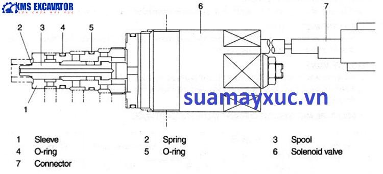 Cục điện bơm máy xúc huyndai robex 2200-3