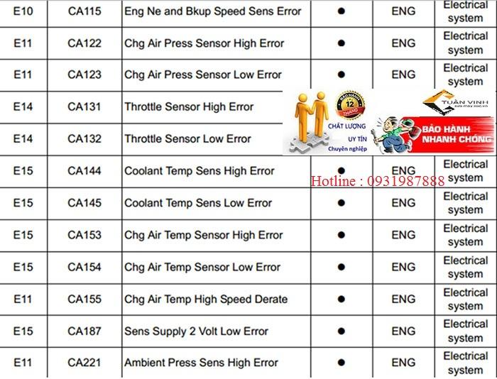 lỗi trên màn hình máy xúc komatsu pc200-8