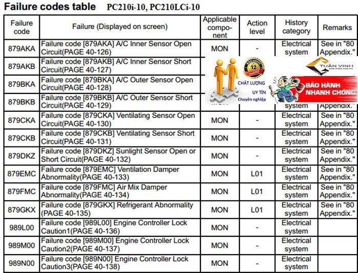 Lỗi trên màn hình máy xúc komatsu pc3600i-10