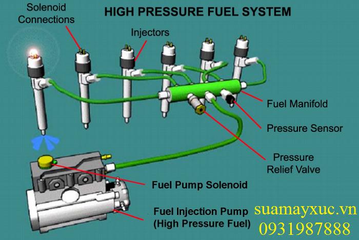 Bơm cao áp dầu diesel máy xúc Caterpillar 320D