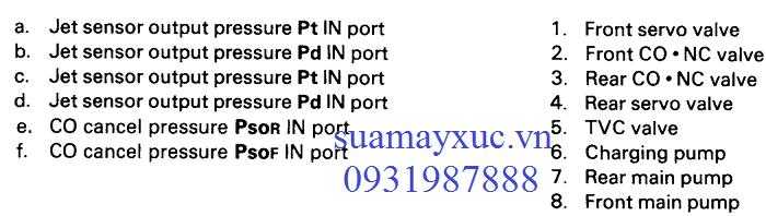 Ký hiệu trên Bơm thủy lực Komatsu PC200-5