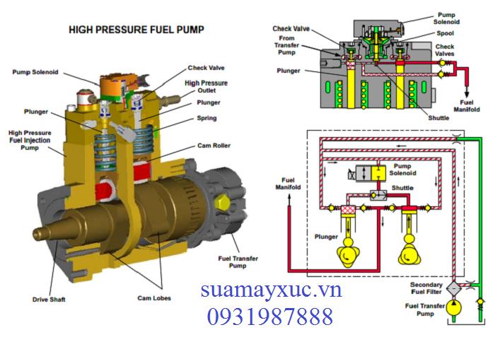 Cấu tạo Bơm cao áp dầu diesel máy xúc Caterpillar 320D
