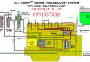 Động cơ kim phun điện tử máy xúc Caterpillar 320D