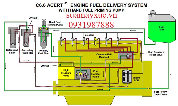 Hệ thống cung cấp nhiên liệu cho máy xúc Caterpillar 320D