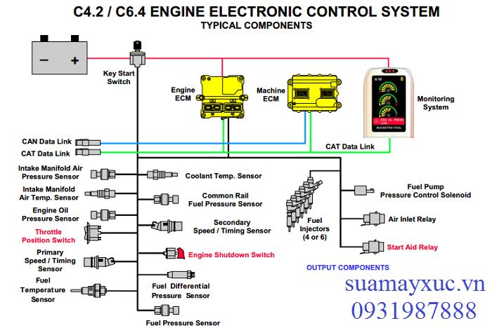Hệ thống điện điều khiển động cơ máy xúc Caterpillar 320D