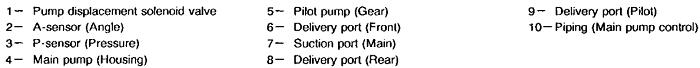 Ký hiệu trên Bơm thủy lực HPV091DW máy xúc Hitachi