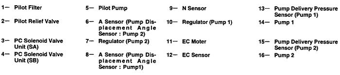 ký hiệu Bơm thủy lực máy xúc Hitachi EX200-5