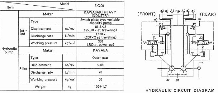 Thông số Bơm thủy lực máy xúc Kobelco sk200-2